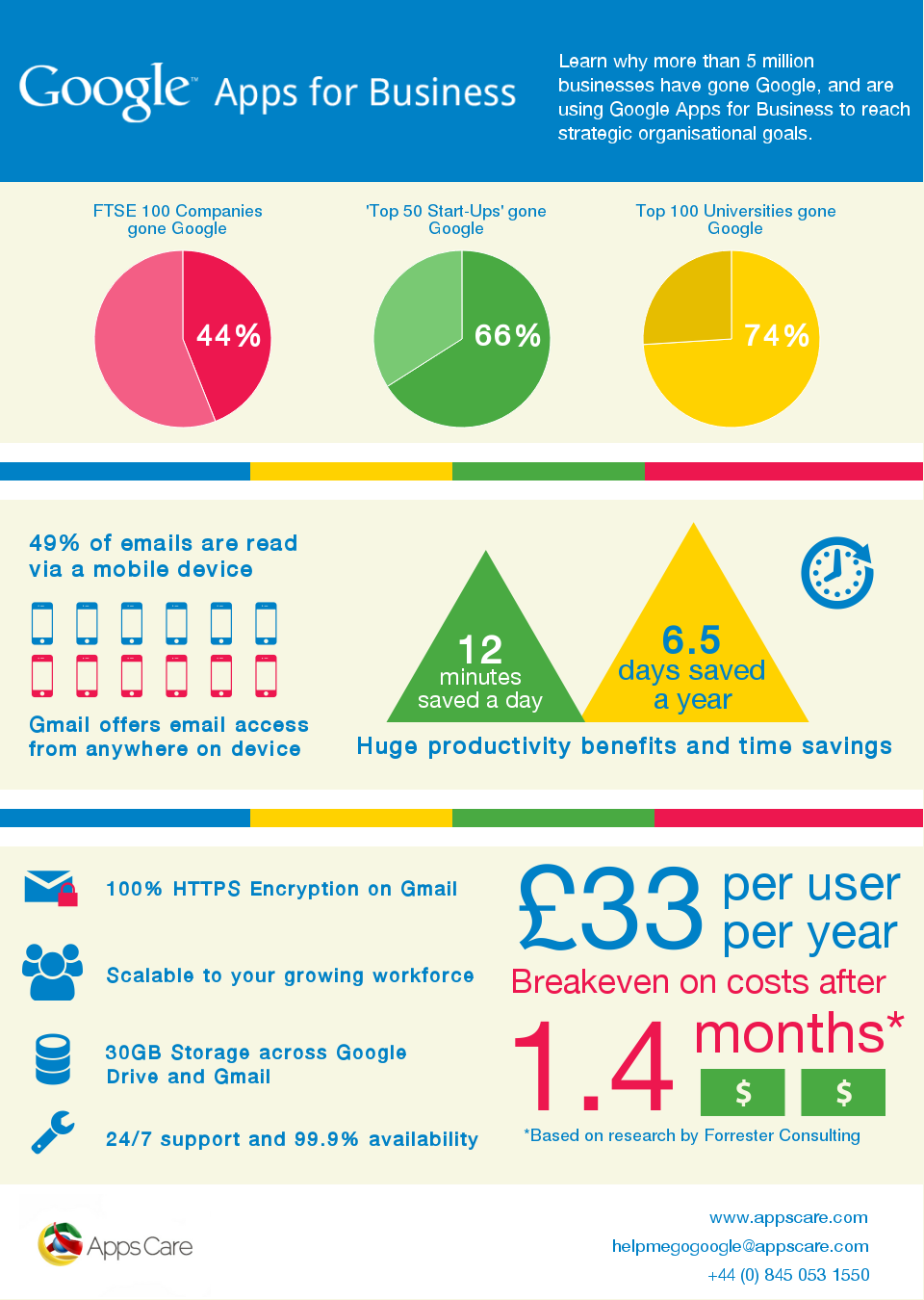 Google-Apps-Infographic-AppsCare-1