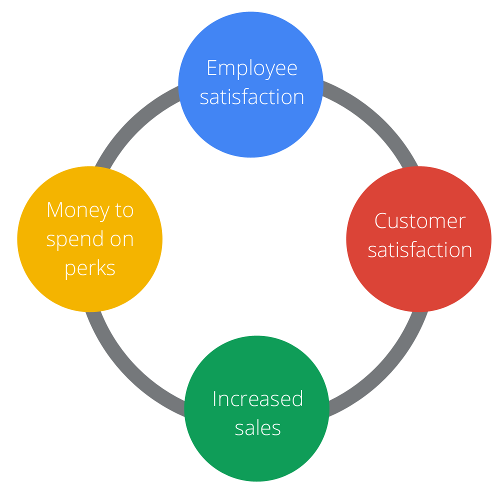 employee satisfaction Employee satisfaction is of utmost importance for employees to remain happy and also deliver their level best lets understand the importance of employee satisfaction.